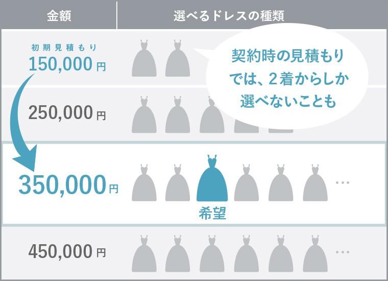 式場提携ショップのドレスの金額と選べる種類の関係